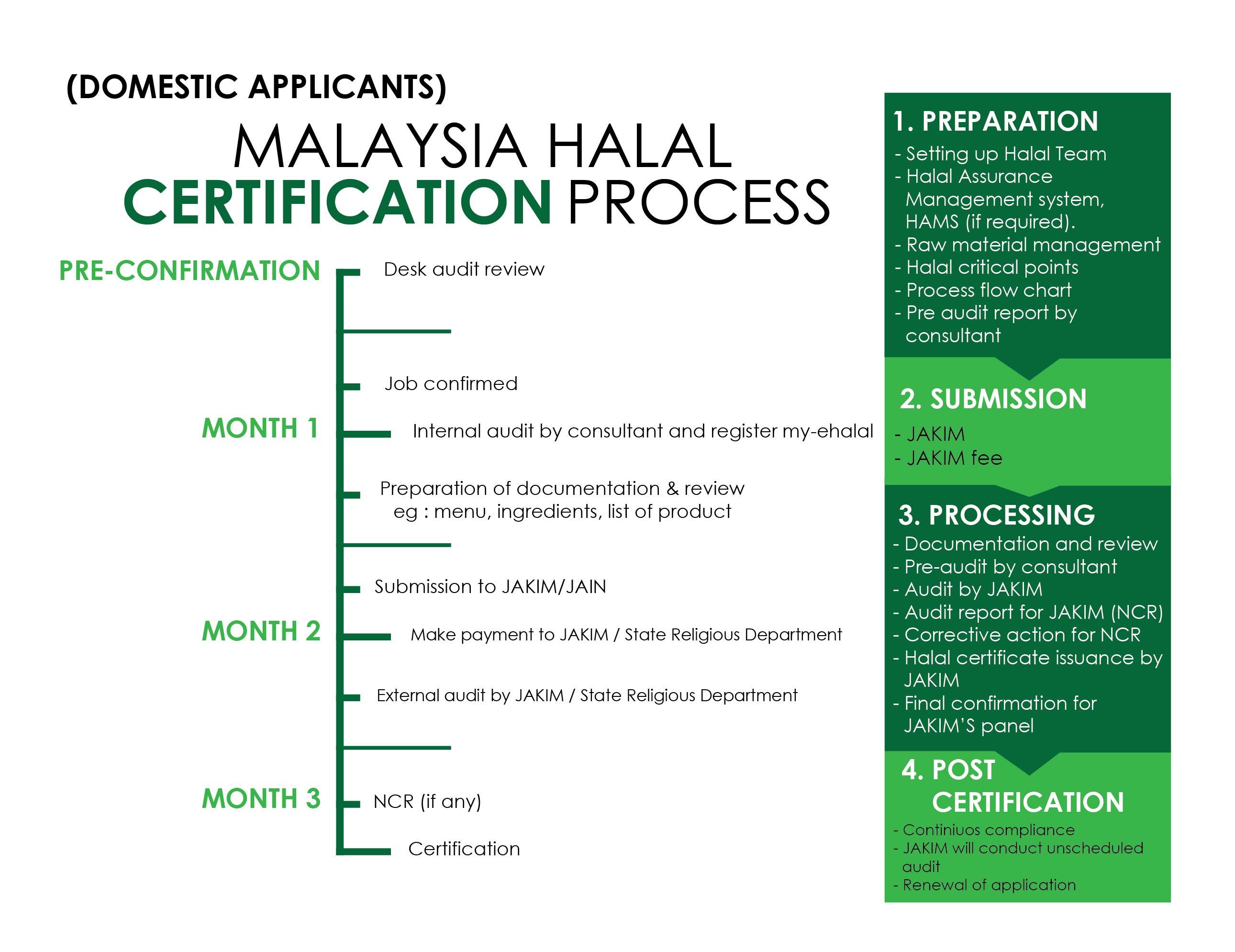 Halal Certification Procedures